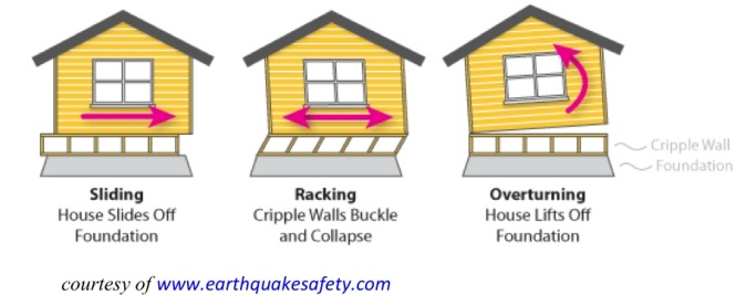 Seismic forces on your home