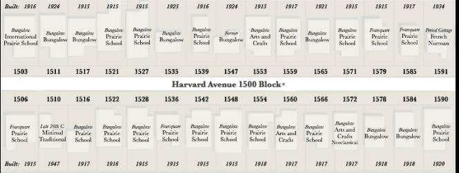 Harvard_1500